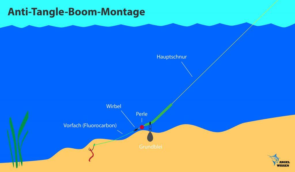 Anti-Tangle-Boom-Montage